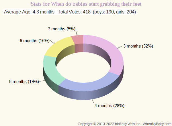 Chart shows age ranges for when babies start grabbing feet